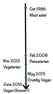 updated_timeline