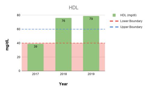 HDL-2